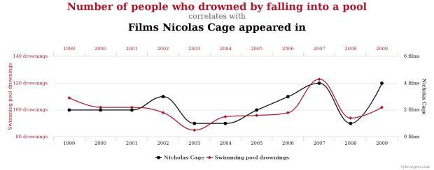 Drowning v. Nic Cage films